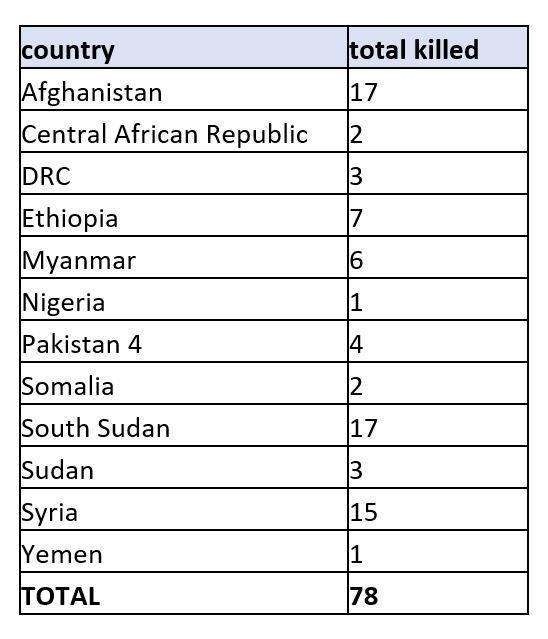 Humanitarian Index to date (1 Jan – 13 Aug 2021)